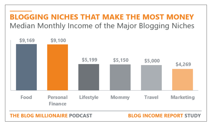 blogging niches that make the most money chart