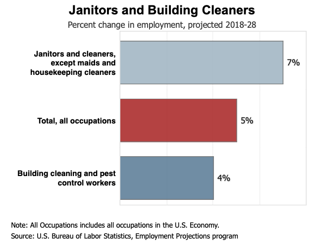 janitors and building cleaners chart