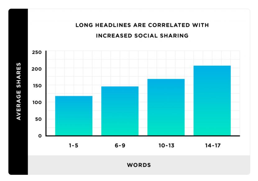 Long Headlines Statistics