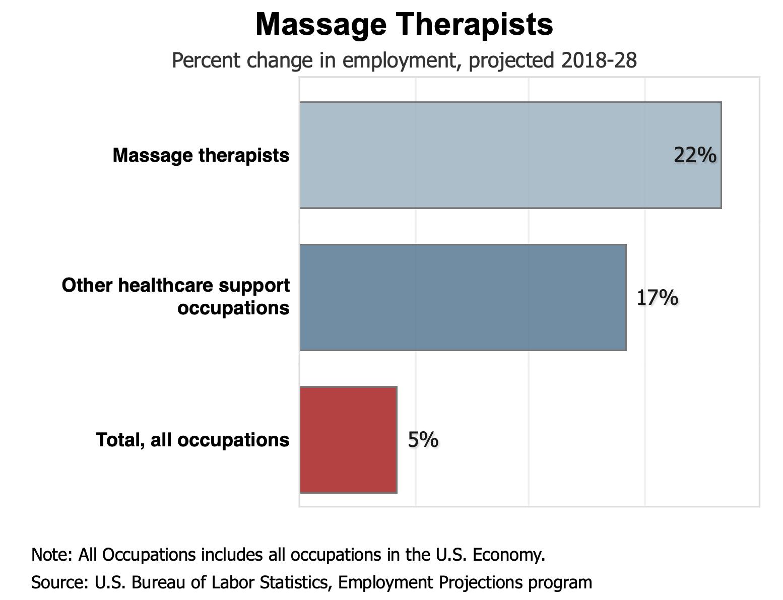 massage therapists chart