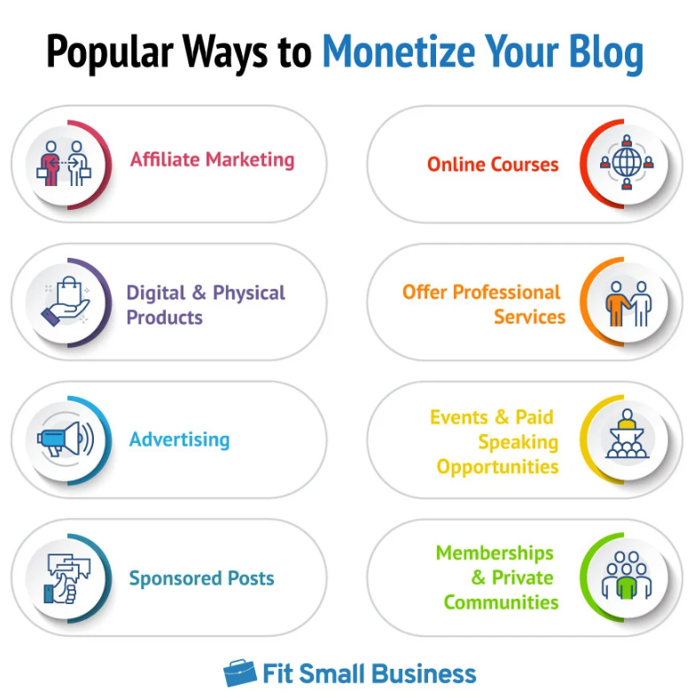 popular ways to monetize your blog infographic