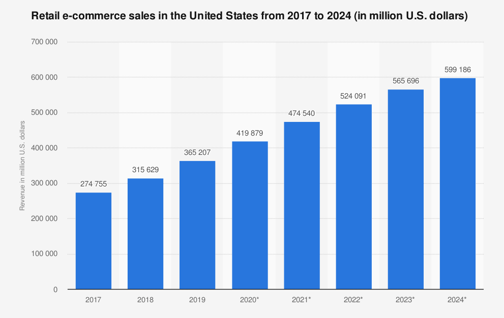 retail ecommerce sales in us chart