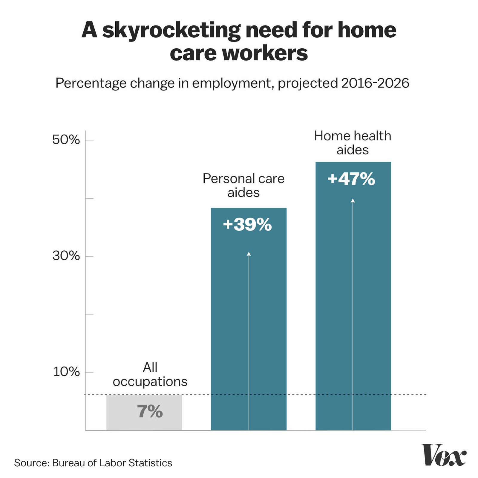 skyrocketing need for home care workers chart