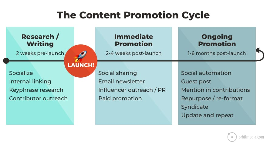 the content promotion cycle infographic