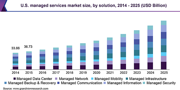 us managed services market size chart