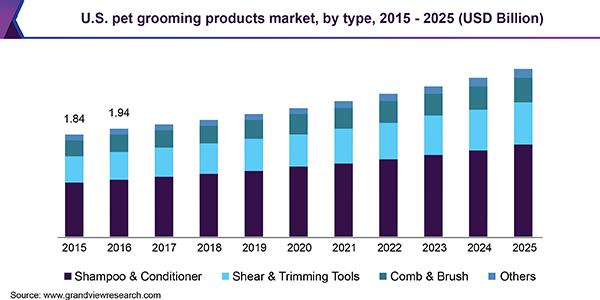 us pet grooming products market chart