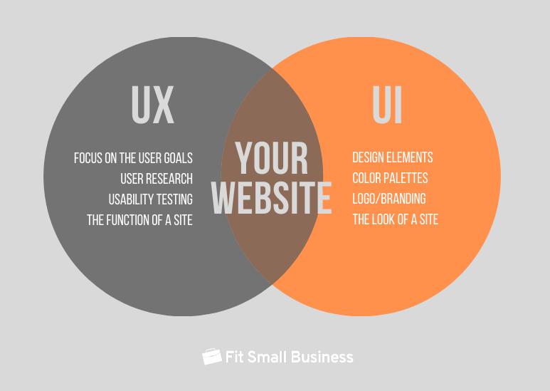 UX UI explanation graphic