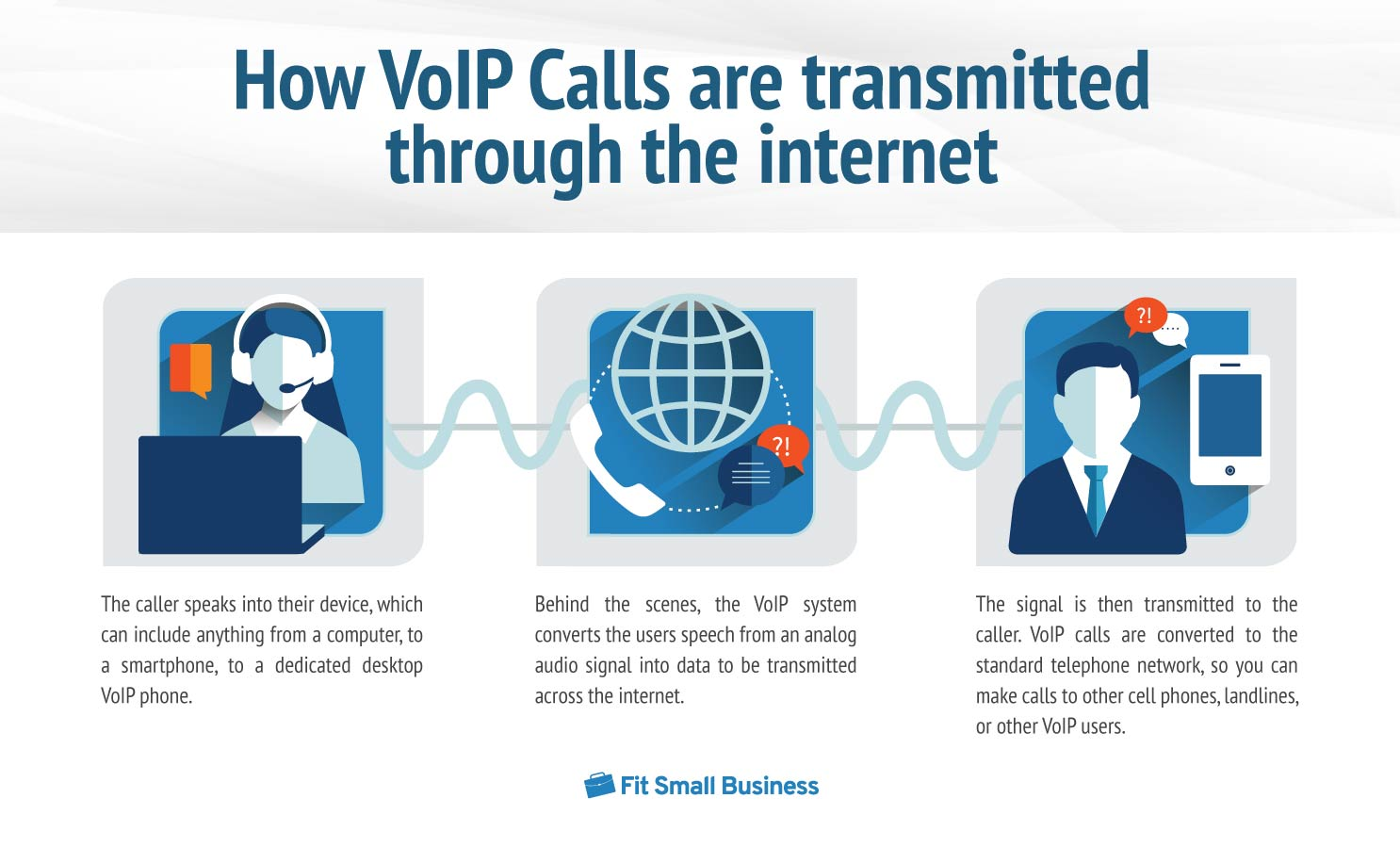 Steps on how VoIP Calls being Transmitted through the internet