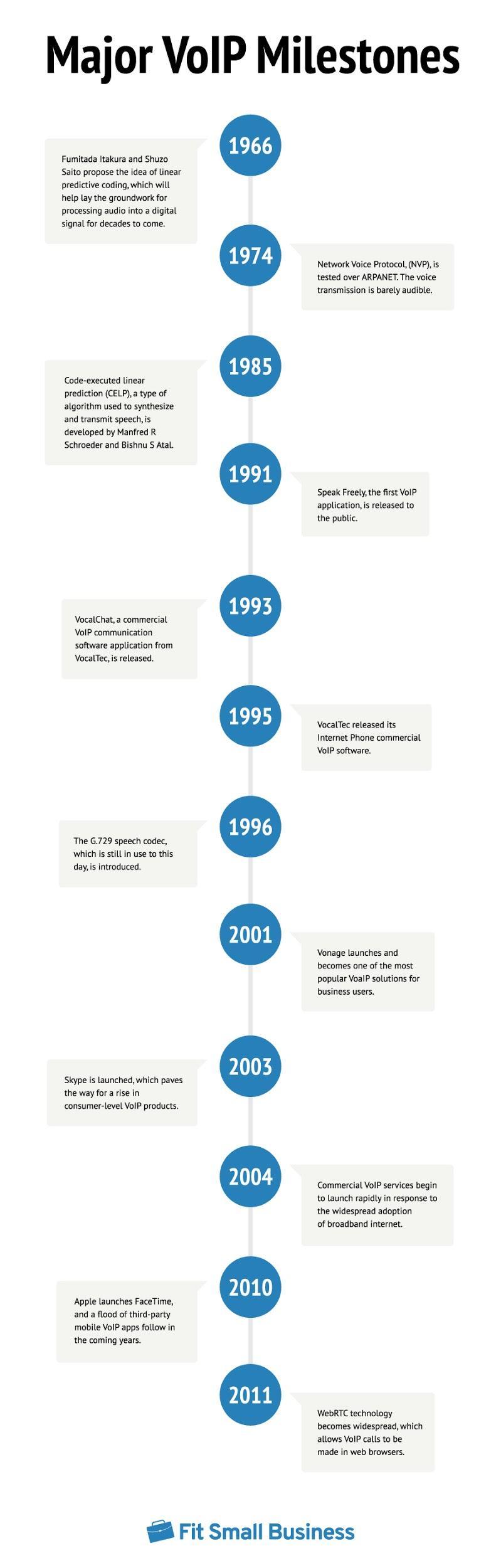 VoIP Milestones