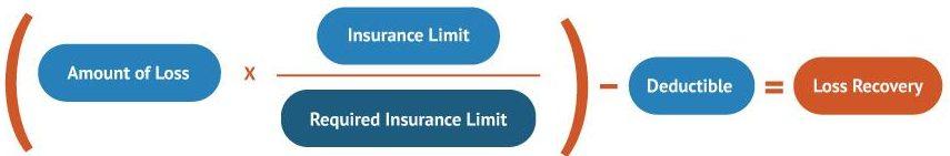 The Coinsurance Formula