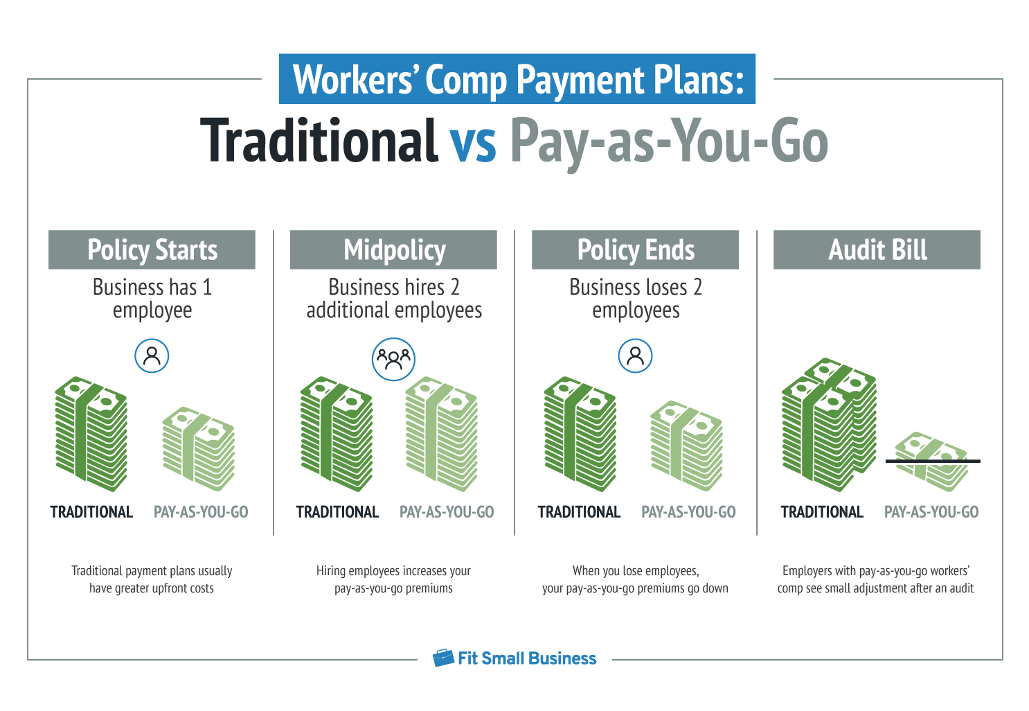 Traditional vs Pay-as-You-Go