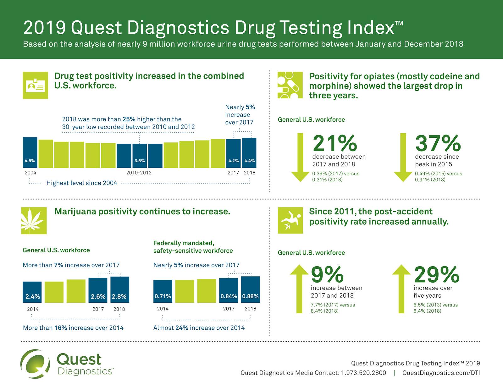 2019 Quest Diagnostics Drug Testing Index