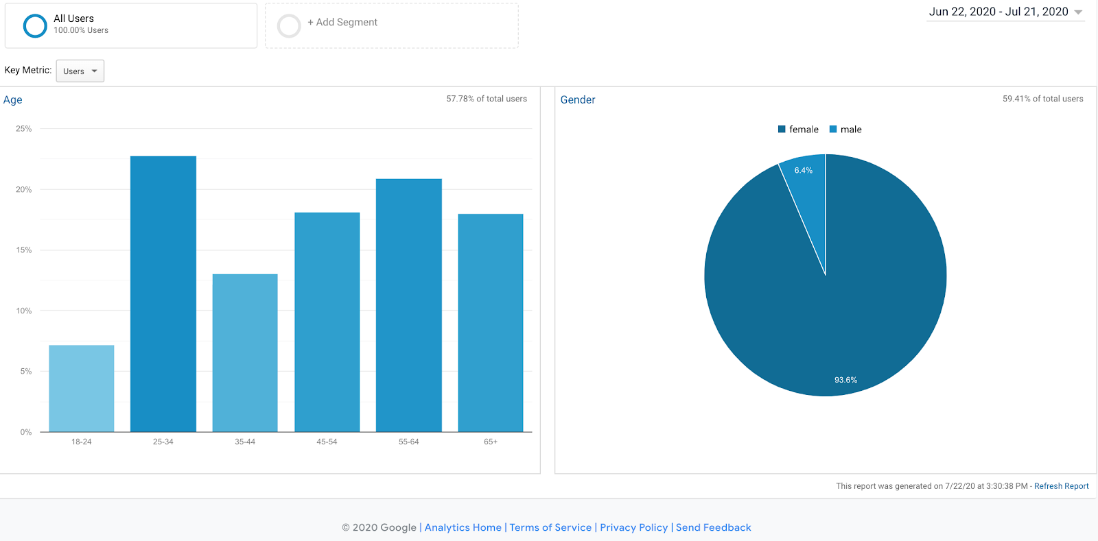 A peek at the backend of Google Analytics