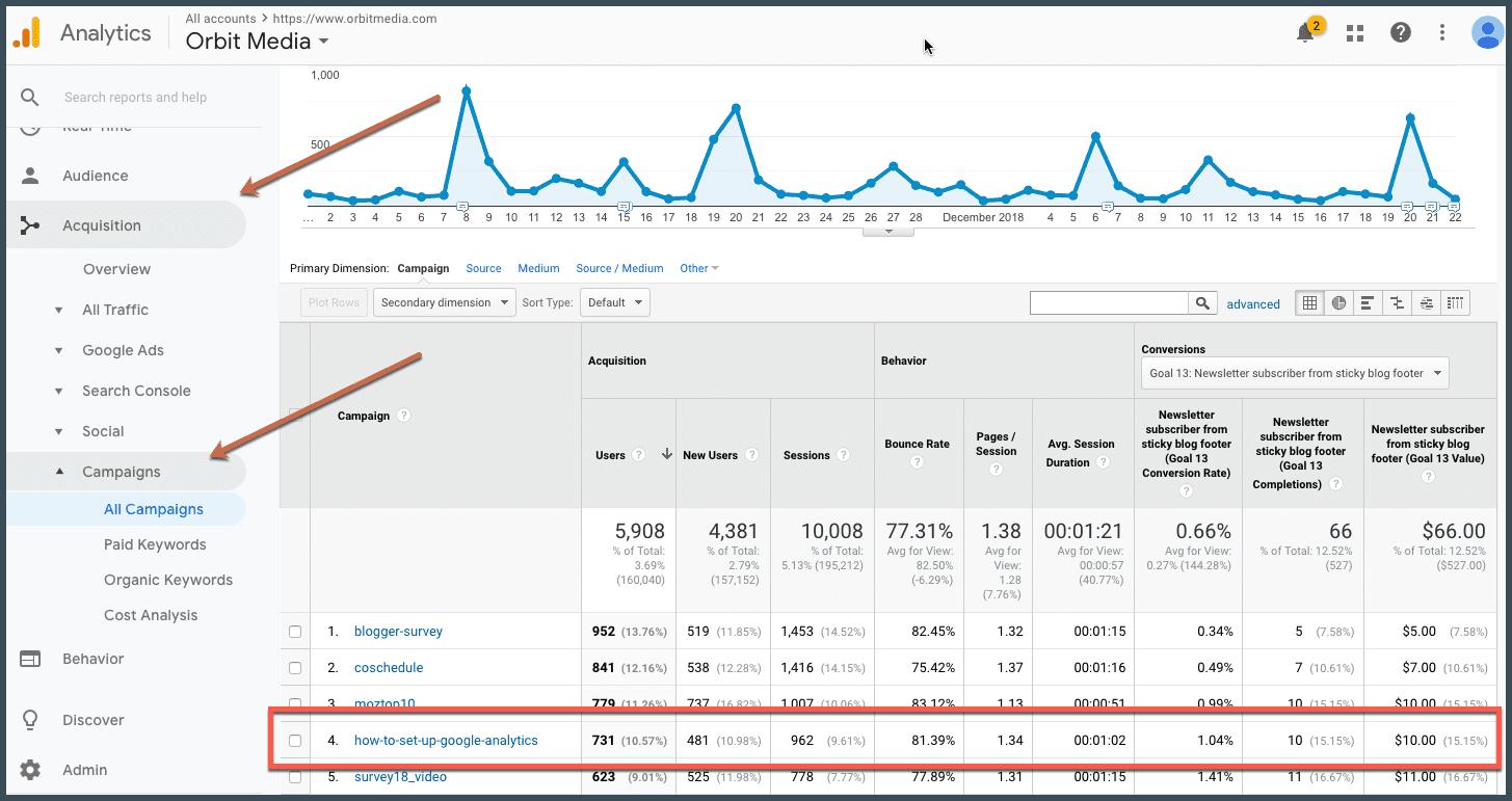 Google Analytics - Campaign URL Builder Link Report