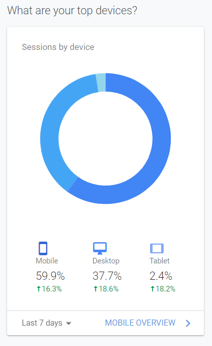 Google Analytics find out how many of your blog visitors use various devices