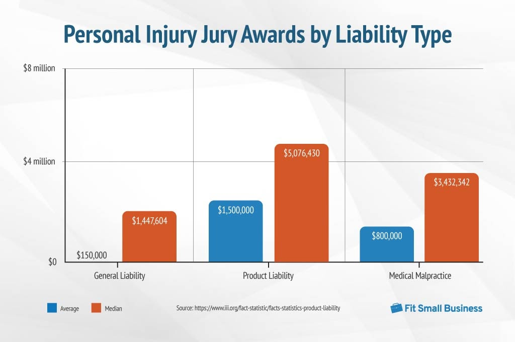 Chart of Personal Injury Jury Awards by Liability Type