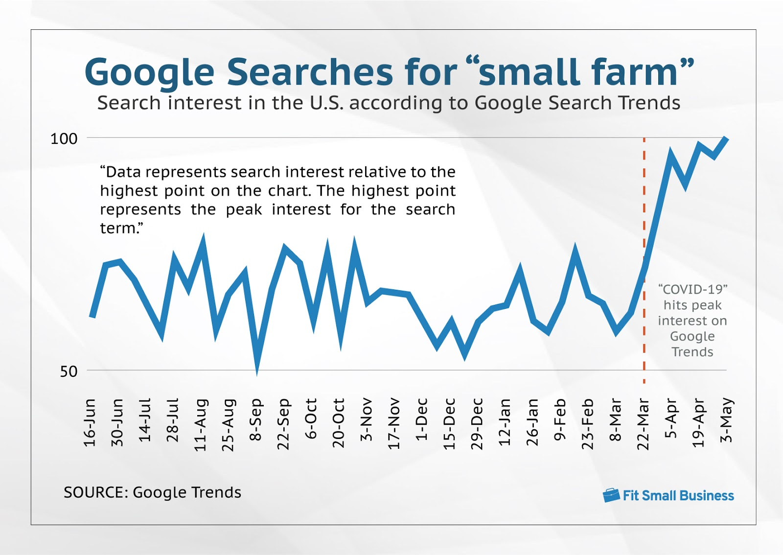 "Chart of Google Searches for ""small farm"""