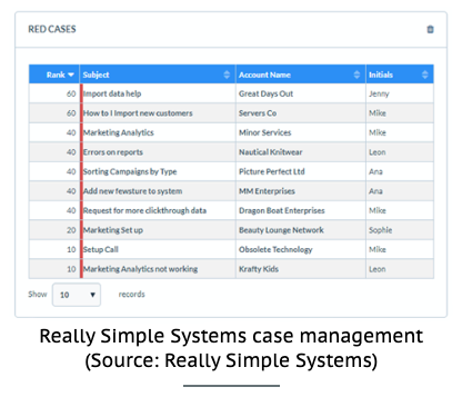 Really Simply Systems