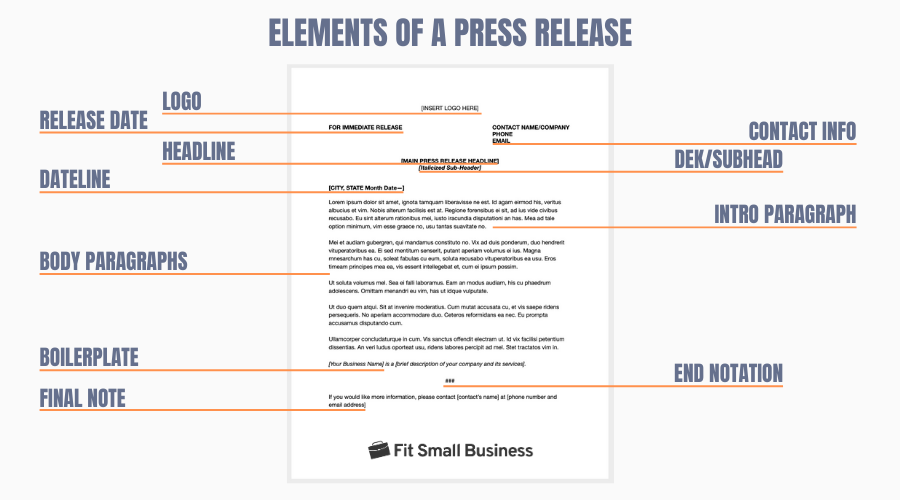 The Key Elements of a Press Release