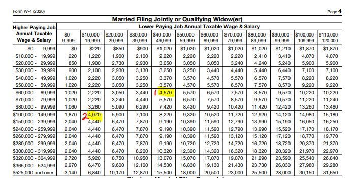 W4 Form Married Filing Jointly or Qualifying Widow(er)