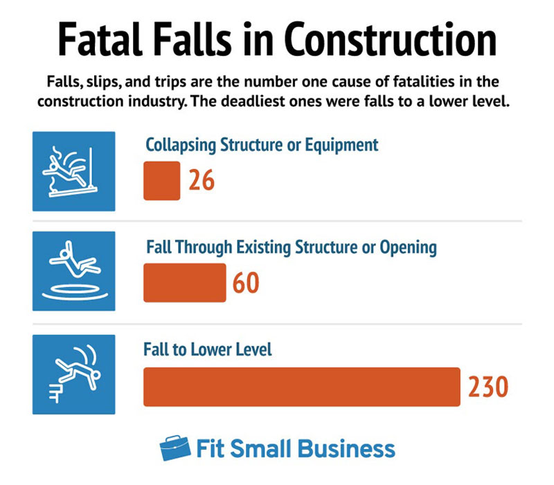 33% of Construction Fatalities Were From Falls