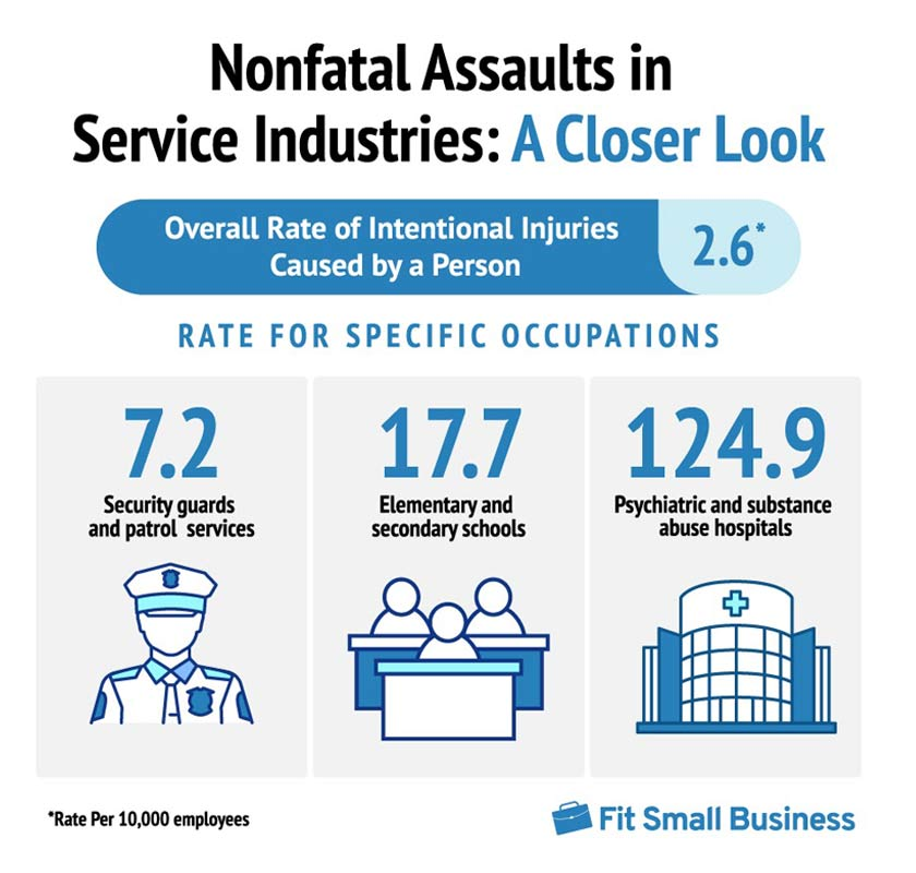 Nonfatal Assaults Increased by Nearly 78% Since 2011