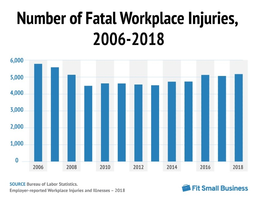 The Number of Workplace Fatalities Went Up 2% in 2018