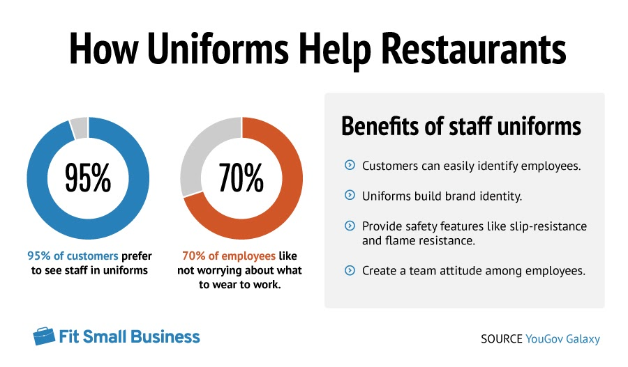 How Uniforms Help Restaurants