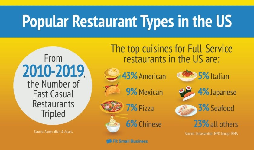 Popular Restaurant Types in the US