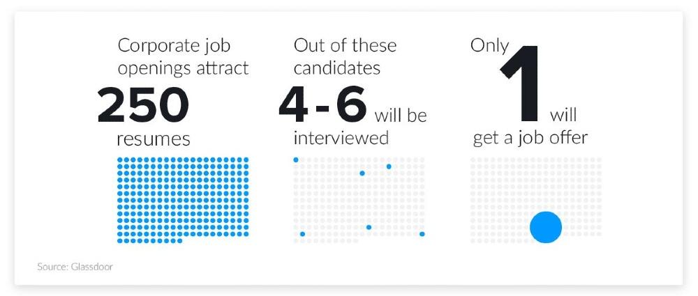 Resume Screening Average Hires