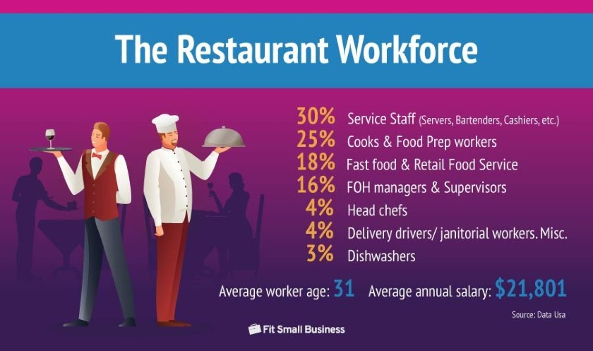 The Restaurant Workforce