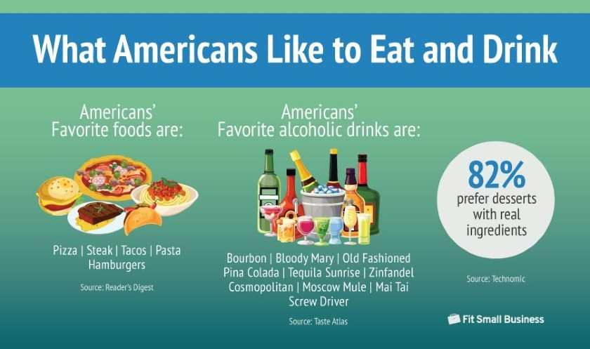 What American Like to Eat and Drink