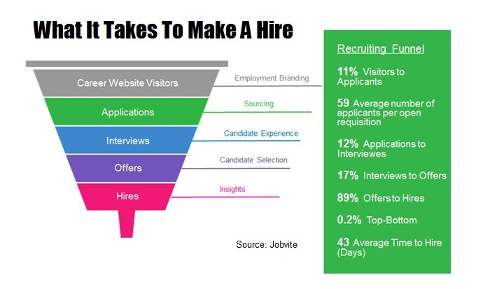 What It Takes To Make A Hire