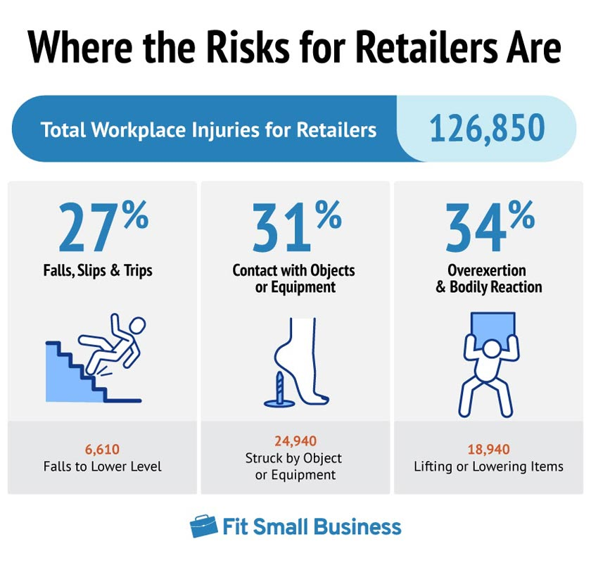 The Most Recent Data Shows Retail Work Injuries Increased by 4%