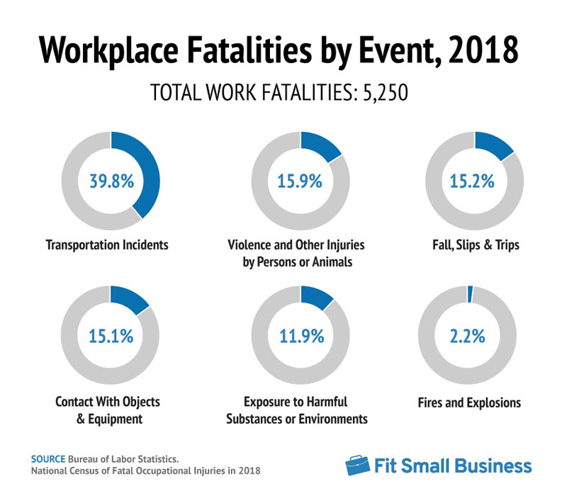 Workplace Fatalities by Events 2018