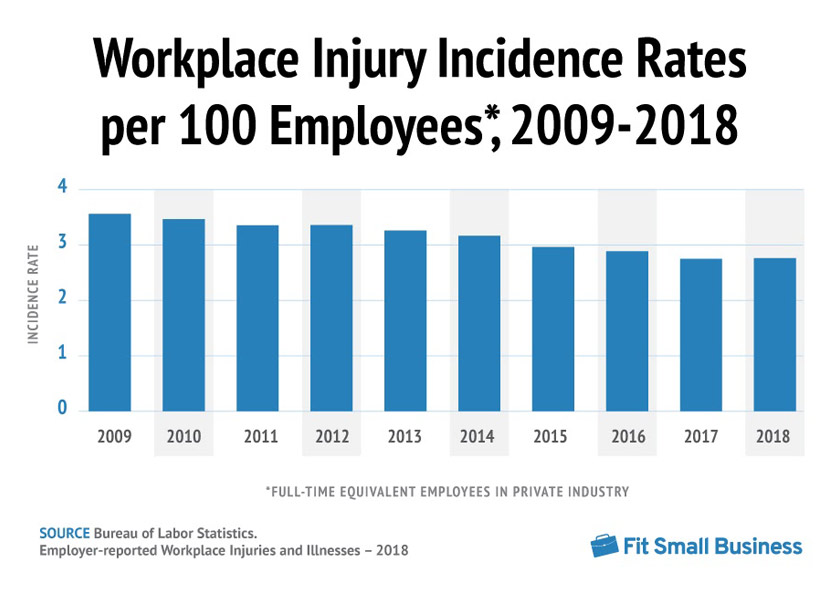 Employees Suffered 2.8 Million Workplace Injuries in 2018