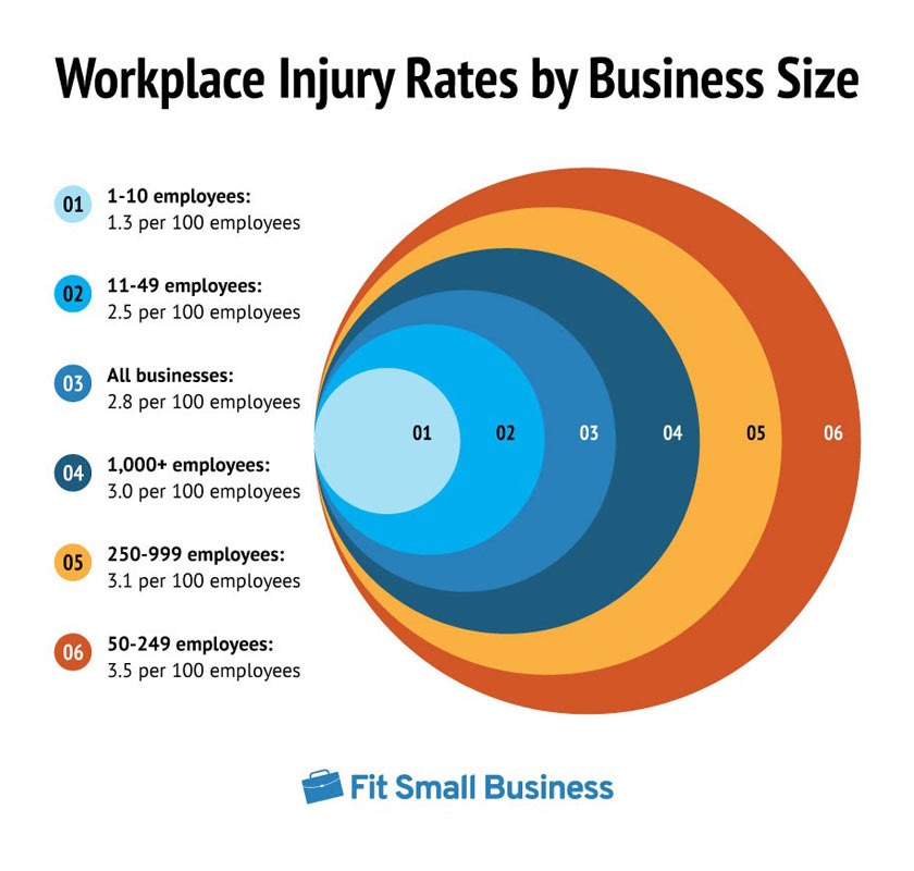 Small Businesses Averaged 1.3 Work Injuries Per 100 Full-time Employees