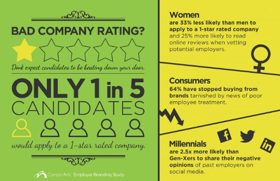 Infographics of Rating Bad Companies