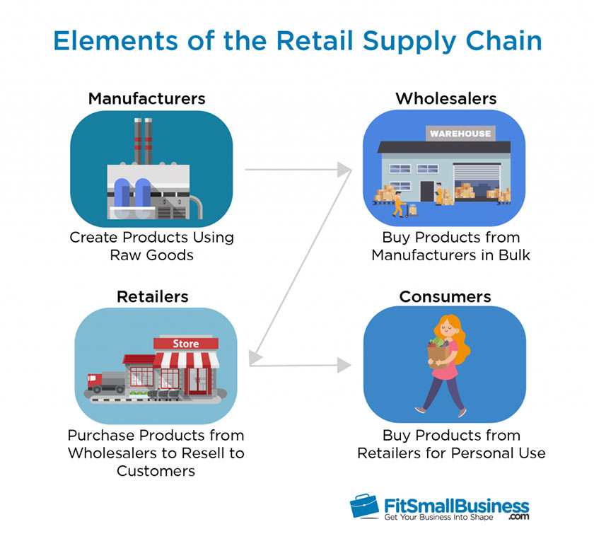 Infographics of Elements of the Retail Supply Chain