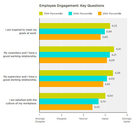 Bar graph of Employee Key Questions