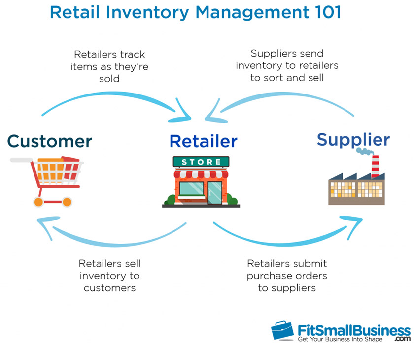 Infographics Retail Inventory Management 101