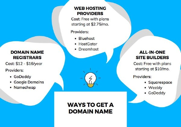 Ways to get a domain name