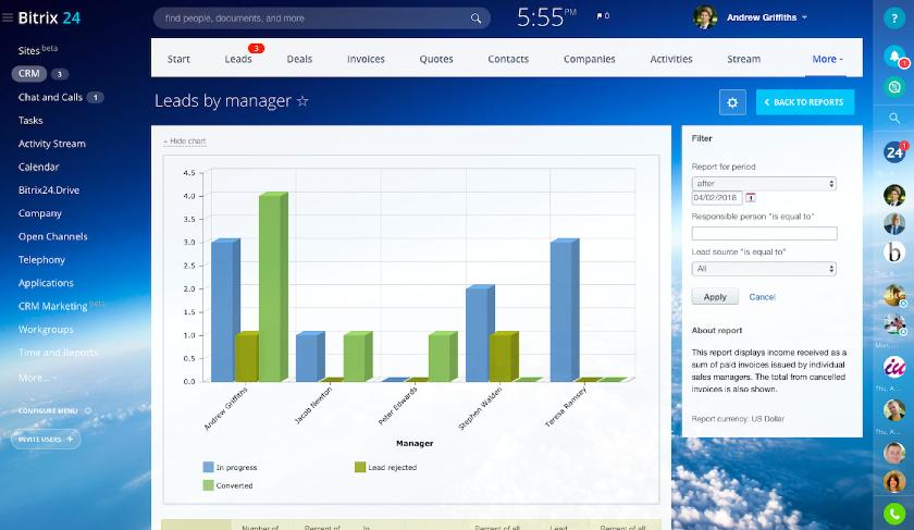 Screenshot of Bitrix24 Lead management dashboard