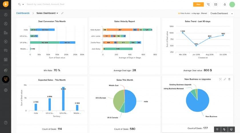 Screenshot of Freshsales' customizable dashboard