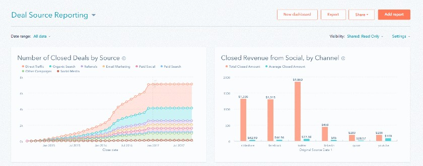 Screenshot of Hubspot deal reporting