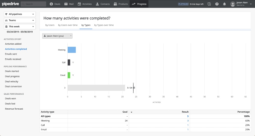 Screenshot of Pipedrive Activity Goal Tracking