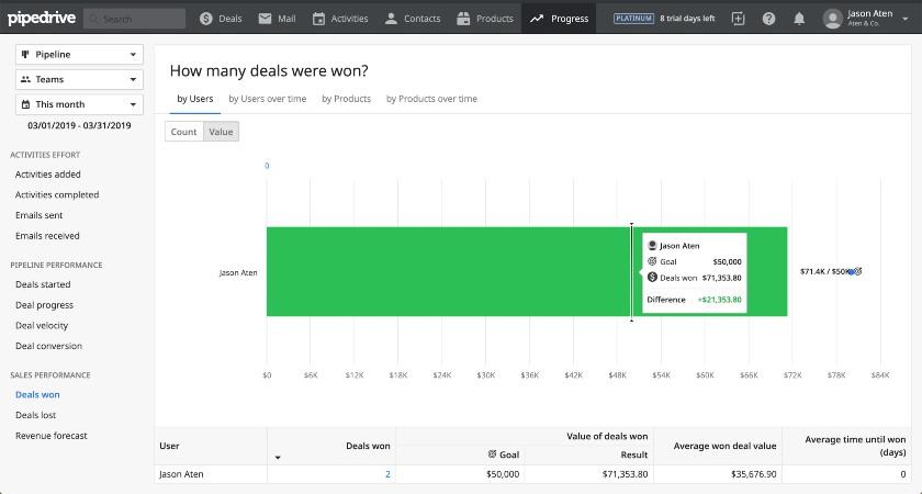 Screenshot of Pipedrive Revenue Goal Tracking