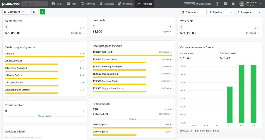 Pipedrive Reporting Dashboards