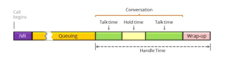 the scope of handle time