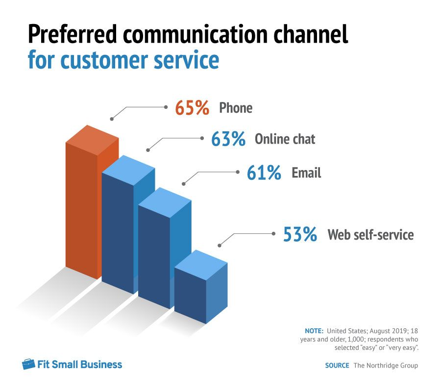Inforgraphic Bar graph of Preferred Communication Channel for customer service